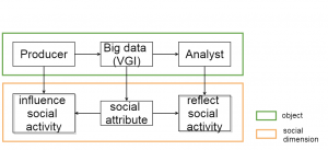 Social dimension towards data objects